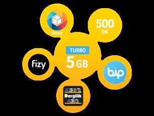 Satın Al Turbo 5GB Yıllık Abonelik Kampanyası
