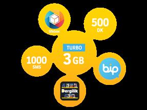 Dört Dörtlük Paketler Turbo 3 GB