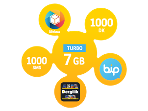 Turbo Bizbize 7GB
